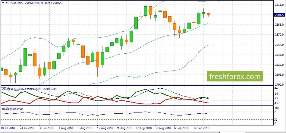 Позитивный тренд для S&P500