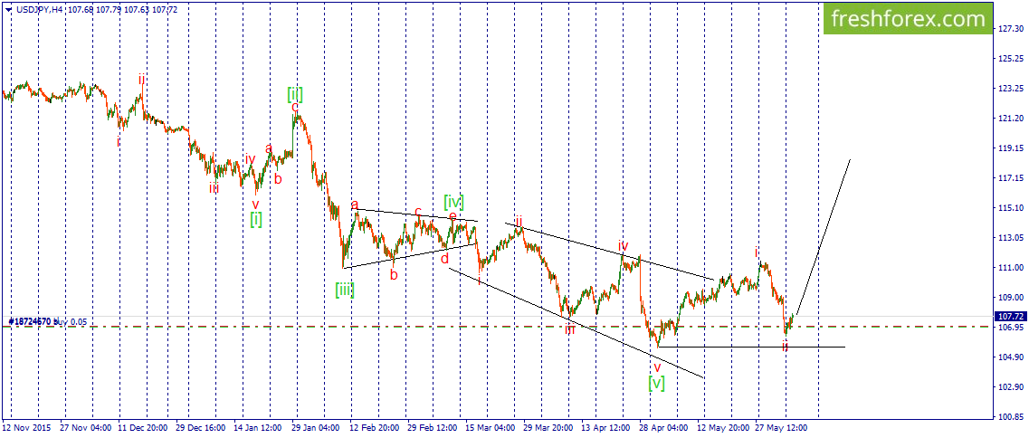 USD\JPY is waiting for third wave?