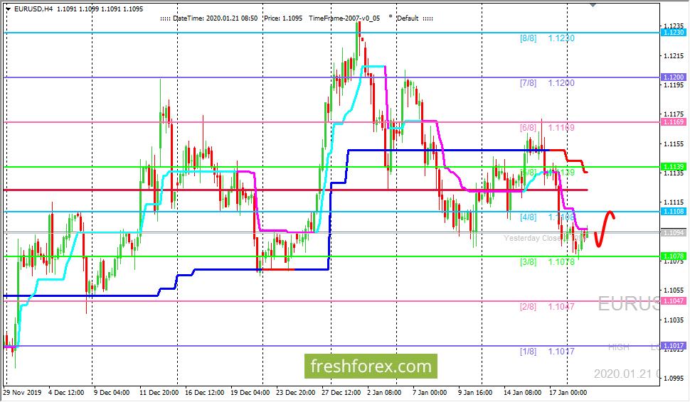 EUR/USD: развивается коррекционное движение