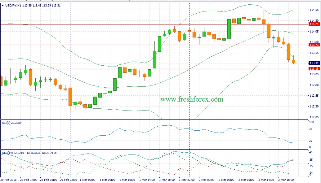 Forex trading recommendations for the dollar yen pair today