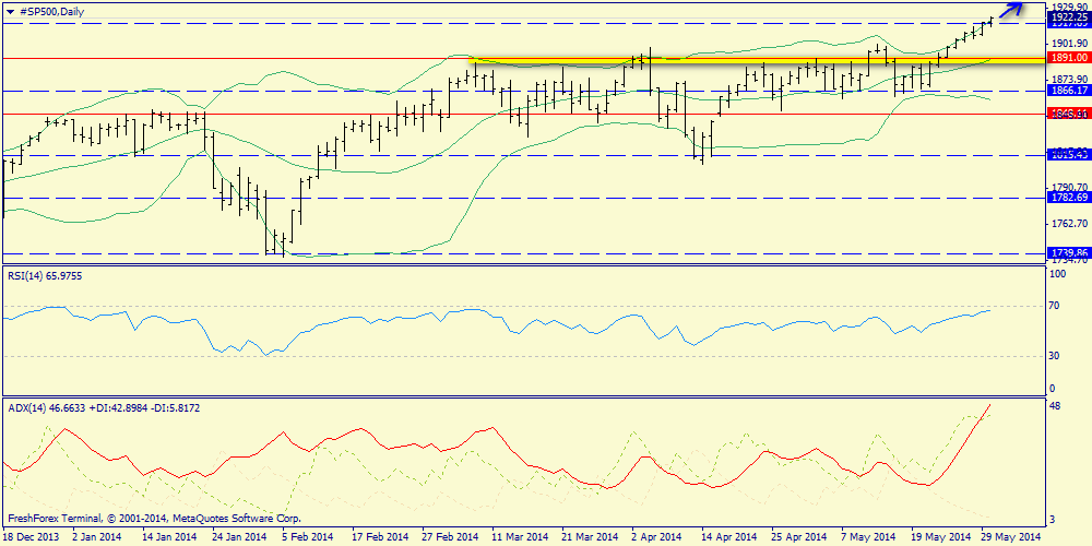 S&P500, oil and platinum. Weekly review