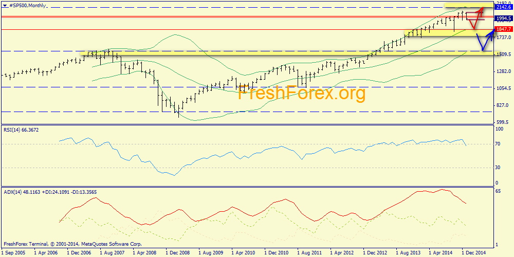 Updated weekly review S&P500 and Brent oil