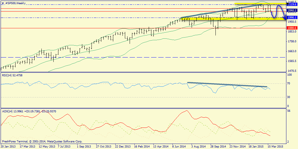 Недельный обзор. S&P500, нефть, золото