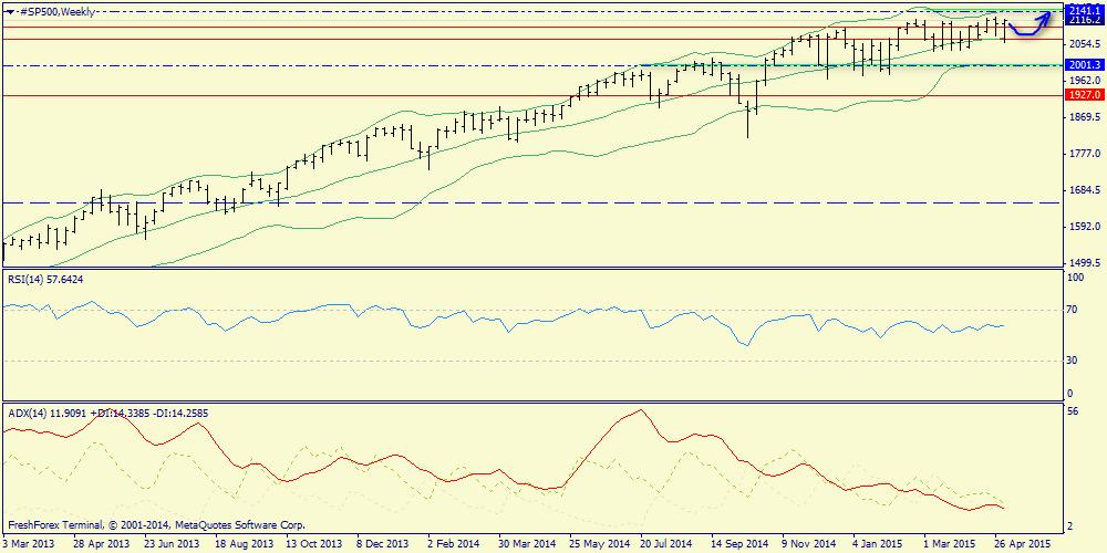 Trend potential Forecast