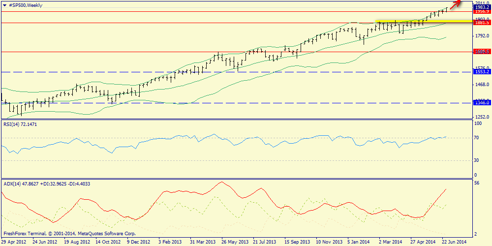 Report on oil, silver, S&P500
