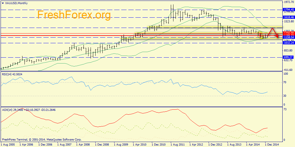 Weekly report on S&P500, Brent oil and Platinum